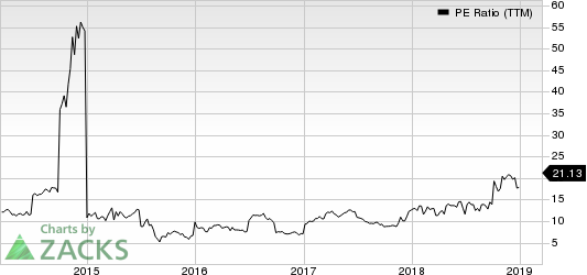 China Eastern Airlines Corporation Ltd. PE Ratio (TTM)