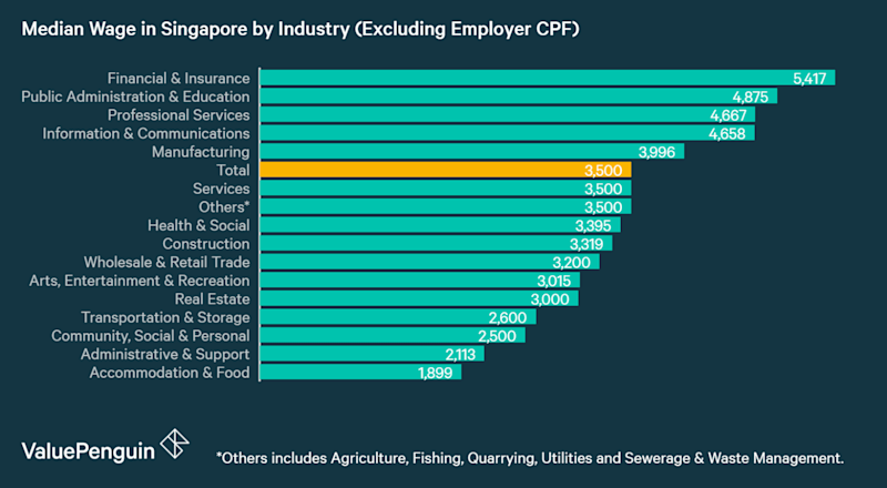 Median Wage Excluding Employer CPF by Industry