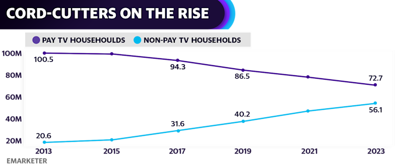 The number of pay TV households in the US will decline by 4.2% to 86.5 million this year, according to the research firm eMarketer.
