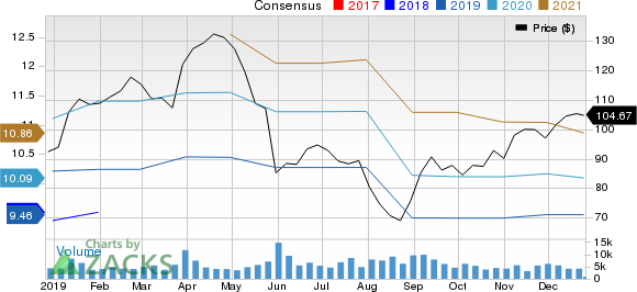 PVH Corp. Price and Consensus