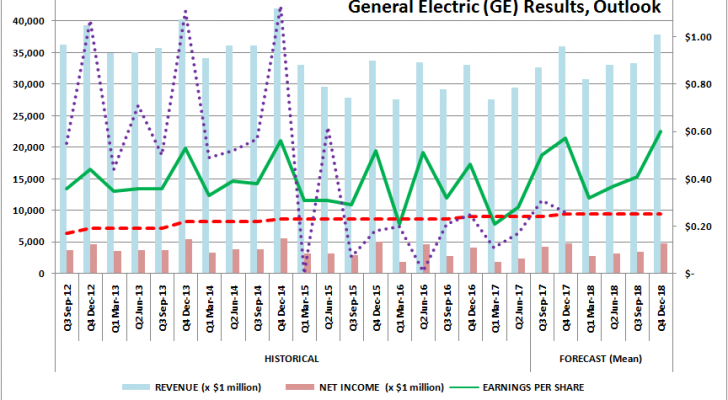 General Electric (GE) Results, Outlook, Dividend