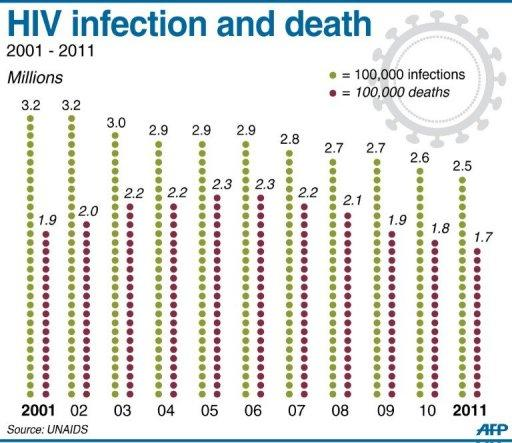 The rate of HIV infection 2001-2011, and the annual number of people dying from AIDS related illness