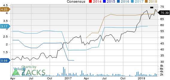 KLX Inc. Price and Consensus