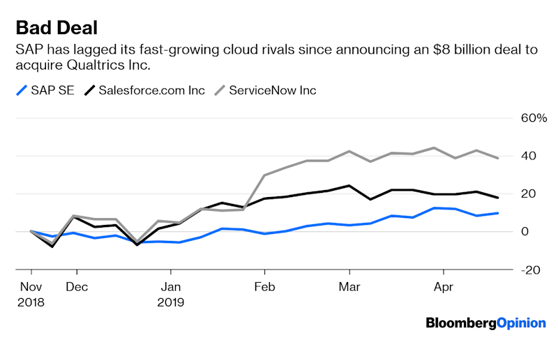 SAP May Need a Massive Buyback to Sing Elliott's Tune