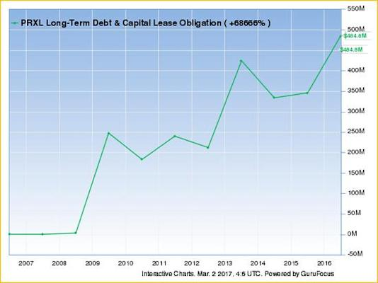 prxl long term debt