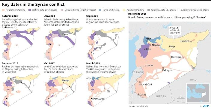 Map showing territorial control in Syria at seven key moments in the war. (AFP Photo/Thomas SAINT-CRICQ)
