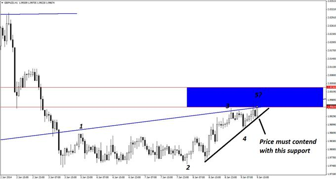 Good_Countertrend_Set-up_in_GBPNZD_body_GuestCommentary_KayeLee_January9A_3.png, Good Countertrend Set-up in GBP/NZD