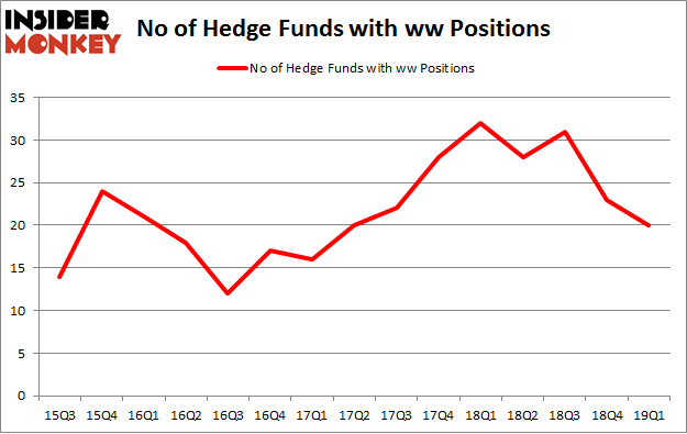 No of Hedge Funds with WW Positions