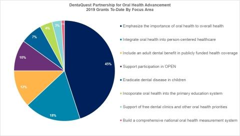 DentaQuest Partnership for Oral Health Advancement Invests $2.8 M in Oral Health Initiatives During Second Quarter of 2019