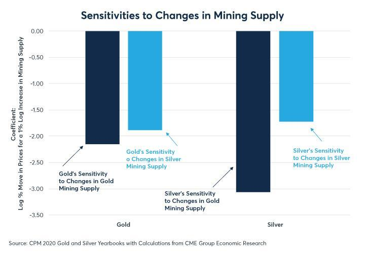 Figure 9: Both metals show a negative sensitivity to their own and the others' change in mining supply
