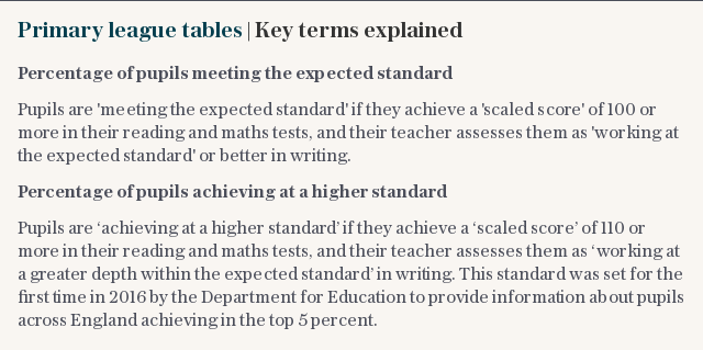 Primary league tables | Key terms explained