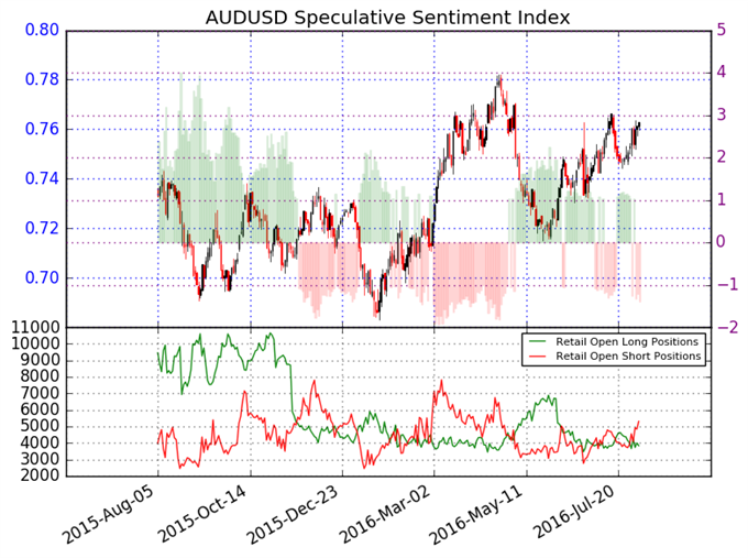 Australian Dollar Sentiment Points to Gains