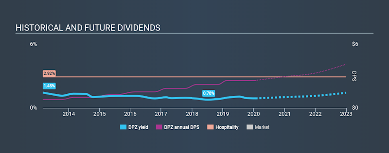 NYSE:DPZ Historical Dividend Yield, January 24th 2020