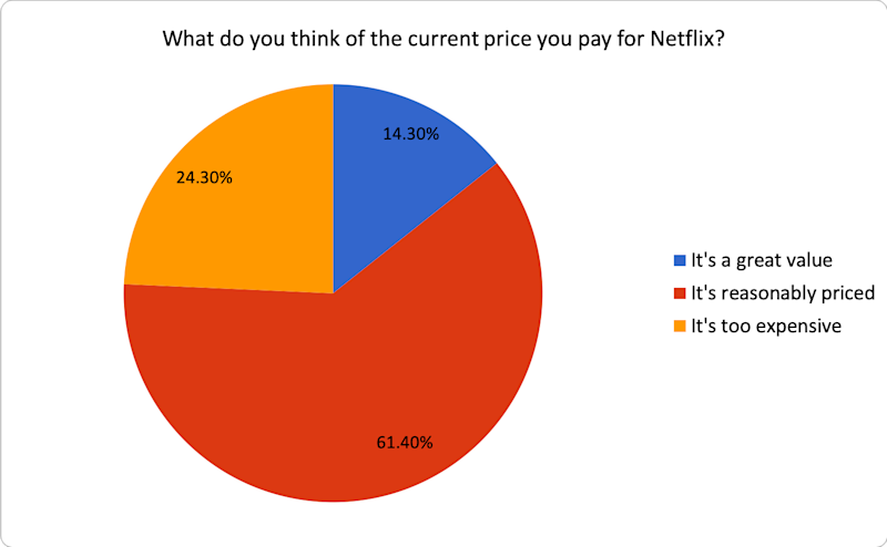 Chart showing how survey respondents feel about the price of Netflix
