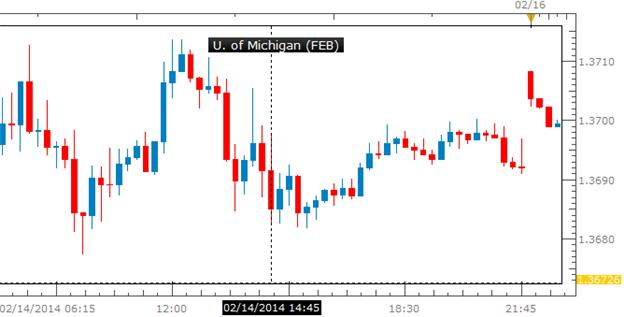 Forex_EURUSD_Risks_Larger_Pullback_as_U.S._Consumer_Confidence_Improves_body_Picture_1.png, EURUSD Risks Larger Pullback as U.S. Consumer Confidence Improves
