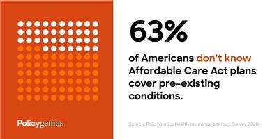 Policygenius annual survey finds widespread confusion around health insurance