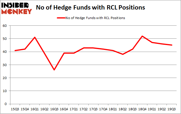 No of Hedge Funds with RCL Positions