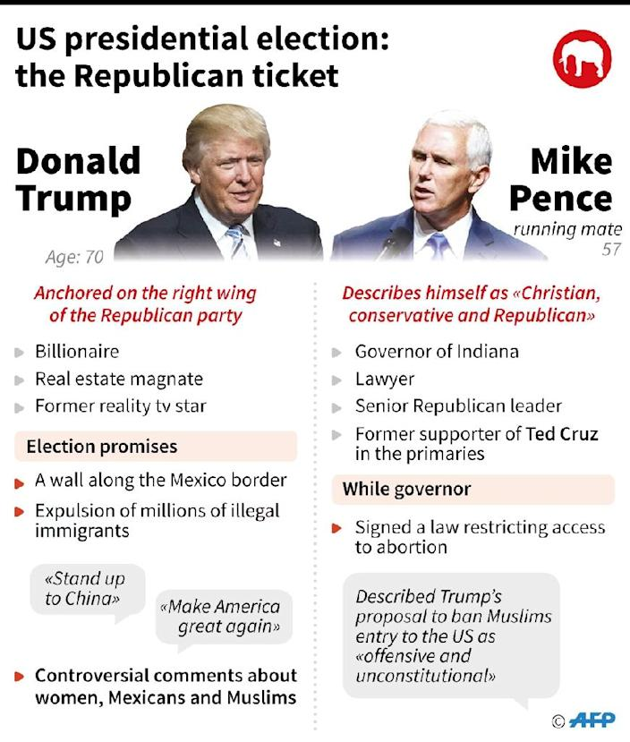 Profiles of US Republicans presidential ticket Donald Trump and running mate Mike Pence (AFP Photo/-, -)