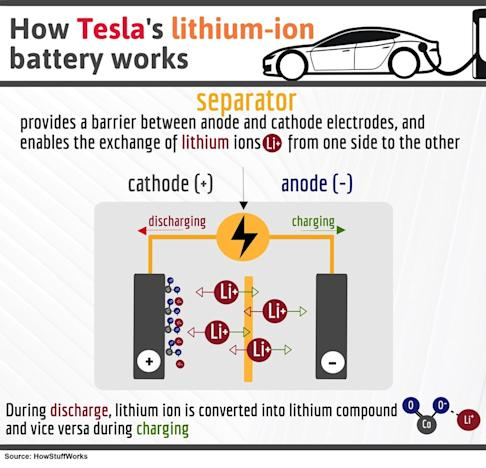 How Tesla's lithium-ion battery works separator provides a barrier between anode and cathode electrodes, and enables the exchange of lithium ions from one side to the other During discharge, lithium compound and vice versa during charging. Source: HowStaffWorks