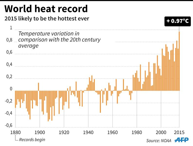 Trend in the average temperature of the Earth's surface 1880 - 2015 (90x68 mm) (AFP Photo/Jonathan Storey)