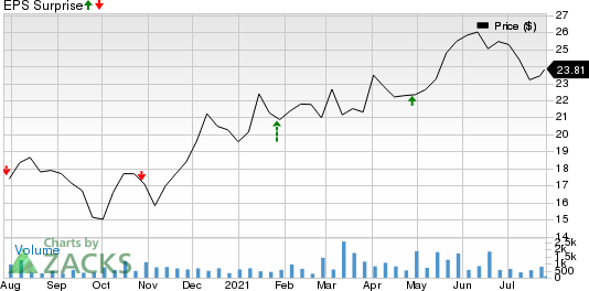 Hess Midstream Partners LP Price and EPS Surprise