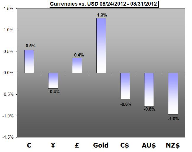 Forex_Trading_Weekly_Forecast-09.01.2012_body_cal.png, Forex Trading Weekly Forecast-09.03.2012