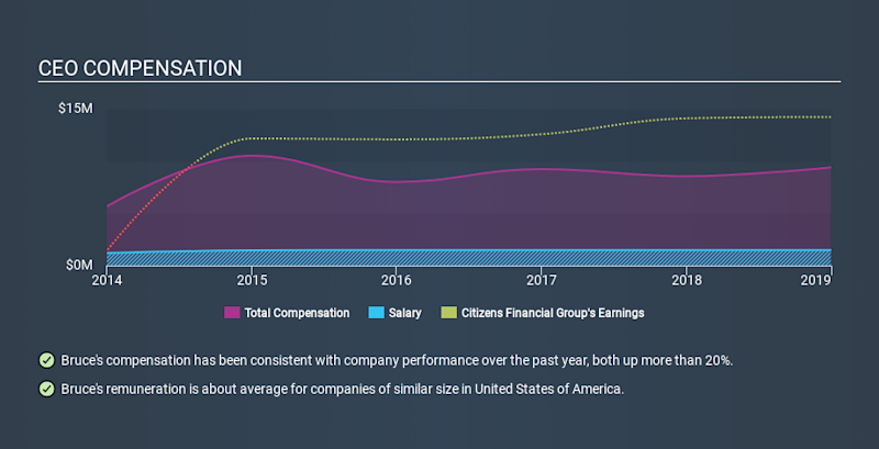NYSE:CFG CEO Compensation, January 1st 2020