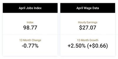The Paychex | IHS Markit Small Business Employment Watch for April shows job and wage growth kept pace with recent months. In the first four months of 2019 job growth has remained relatively consistent, slowing just 0.03 percent per month to 98.77 in April. Annualized hourly earnings growth in the last quarter was 2.78 percent, higher than April's rate of 2.50 percent ($0.66).