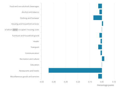 How much different sectors contributed to the year-on-year decline in average consumer prices including housing costs. Chart: ONS