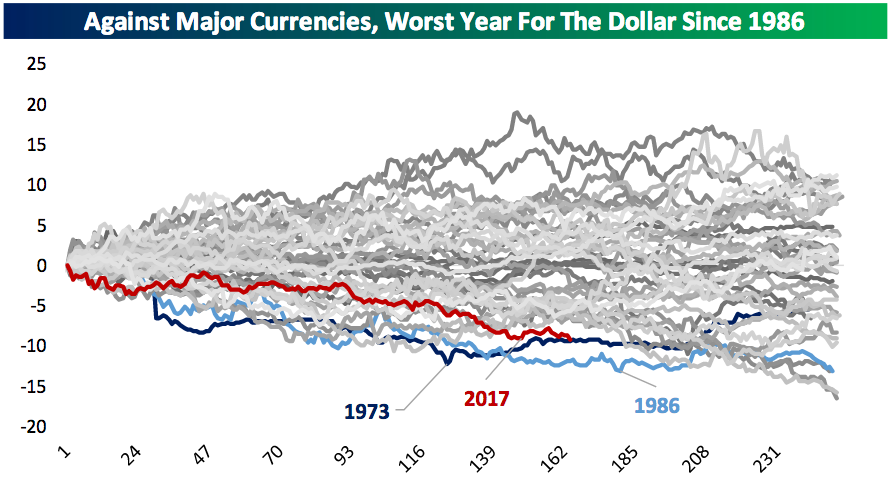The U.S. dollar is having its worst year in 30 years after a huge rally in 2014-15. (Source: Bespoke Investment Group)
