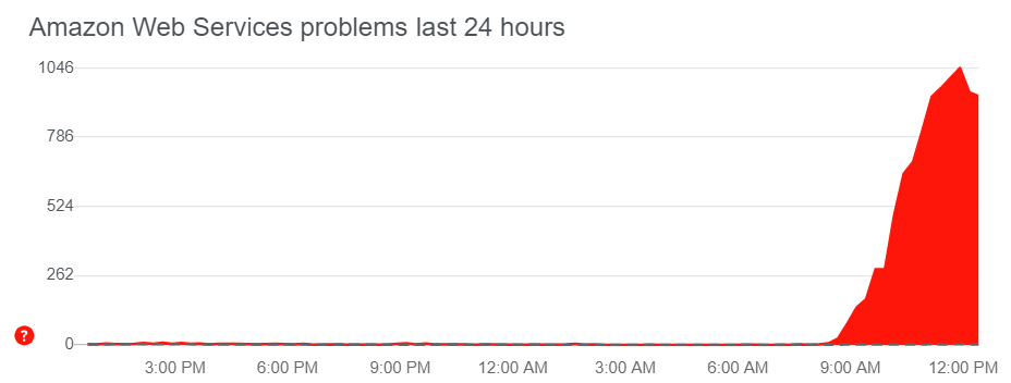 AWS spike on DownDetector