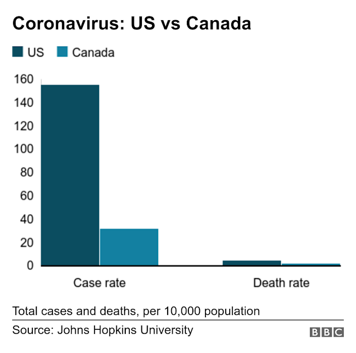Coronavirus: US vs Canada. . The US coronavirus case rate is five times higher than Canada's, and its death rate is more than twice has high. Total cases and deaths, per 10,000 population.
