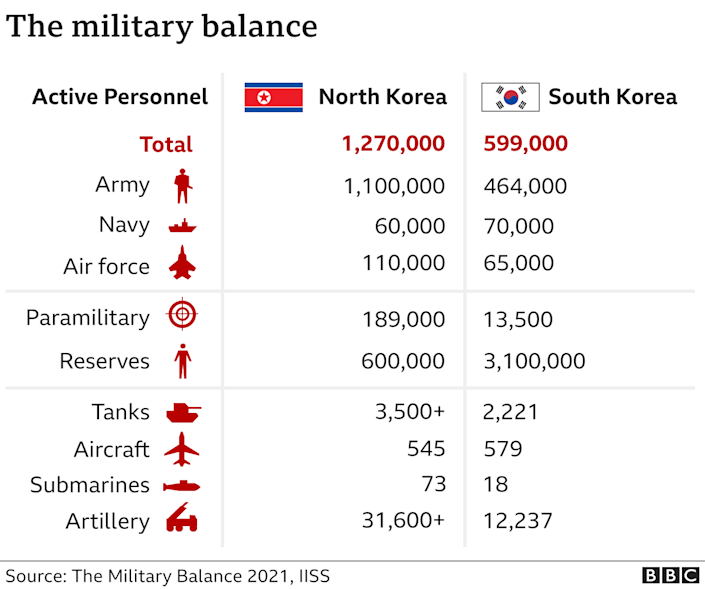 Data pic showing military balance between N and S Korea