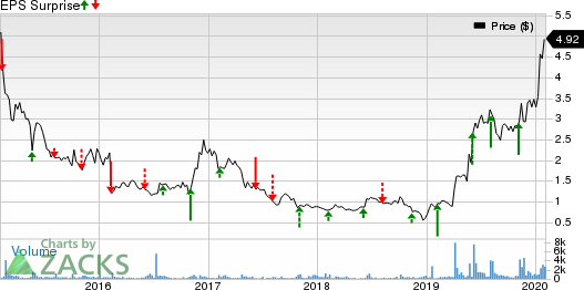 Orion Energy Systems, Inc. Price and EPS Surprise