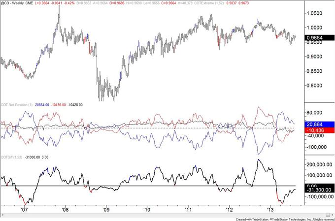 Euro_Speculators_Continue_to_Chase_Trades_Flip_to_Net_Long___body_cad.png, Euro Speculators Continue to Chase Trades; Flip to Net Long