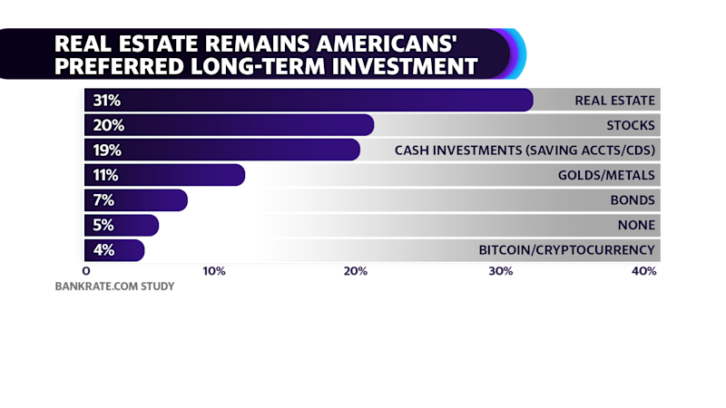 Real Estate remains Americans' preferred long-term investment: Bankrate survey