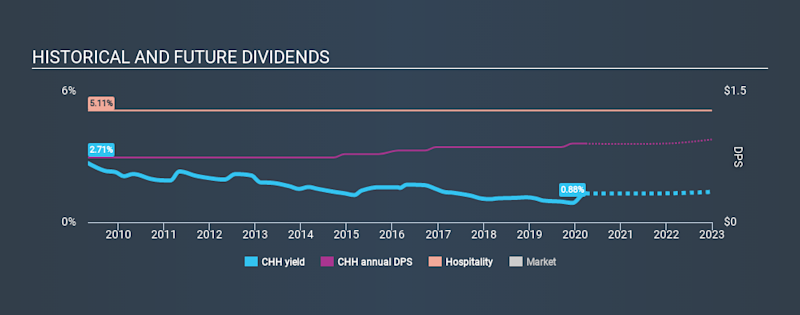 NYSE:CHH Historical Dividend Yield March 27th 2020
