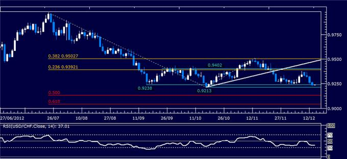 Forex_Analysis_USDCHF_Classic_Technical_Report_12.14.2012_body_Picture_1.png, Forex Analysis: USD/CHF Classic Technical Report 12.14.2012