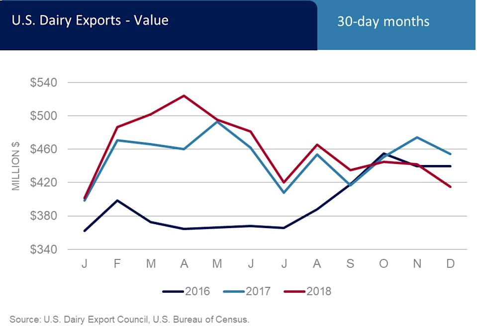 The value of U.S. dairy exports declined in 2018. (Chart: U.S. Dairy Export Council)