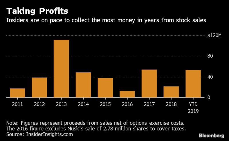 Tesla Insider Stock Sales Are on Pace to Eclipse a 2013 Peak