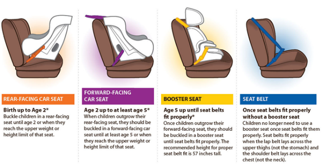 How to choose car restraint seats