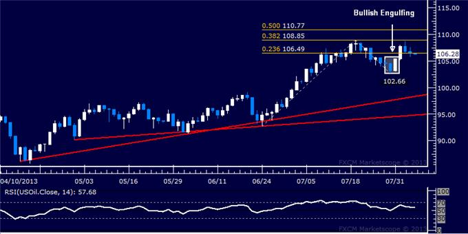 Forex_Dollar_Falters_at_Chart_Barrier_SP_500_Reversal_Risk_Remains_body_Picture_8.png, Dollar Falters at Chart Barrier, S&P 500 Reversal Risk Remains