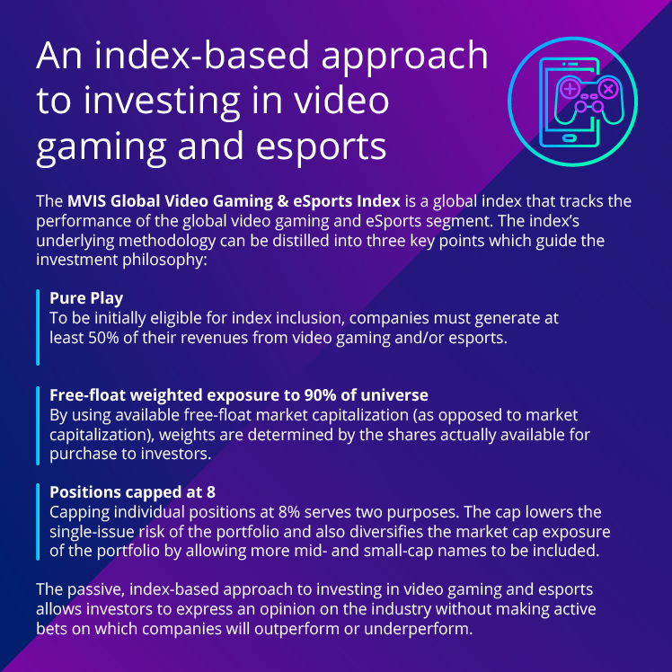An Index Based Approach to Investing in Video Games and Gaming