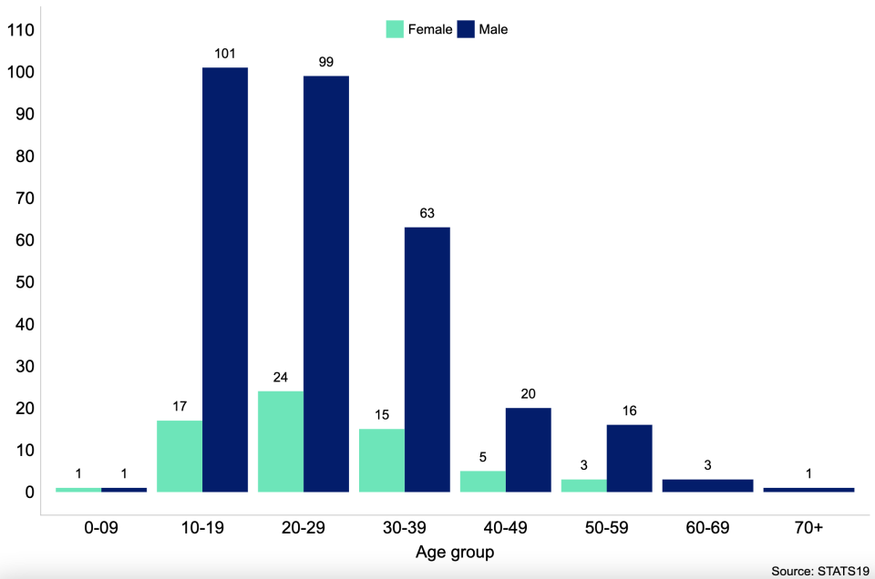 Chart shows the number of reported e-scooter user casualties, by age and sex in Great Britain in 2020. There are more male e-scooter user casualties than female e-scooter user casualties, especially amongst those aged between 10 and 39.