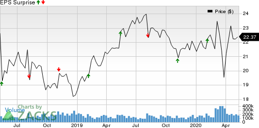 Flowers Foods Inc Price and EPS Surprise