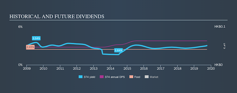 SEHK:374 Historical Dividend Yield, October 3rd 2019