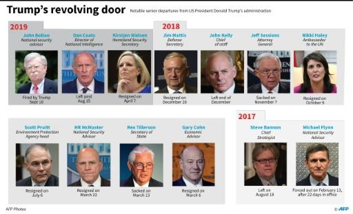 Notable departures from Donald Trump's White House