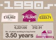 House prices continued to rocket upwards in the 1990s, with the average home costing more than three times the average salary and the equivalent of 313 ounces of gold – a huge increase but still less than a standard gold bar.