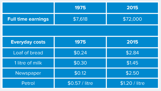 A table of Australian earnings and costs in 1975 and 2015.