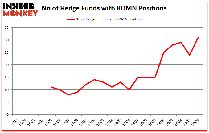 Is KDMN A Good Stock To Buy?